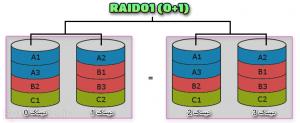RAID0-1